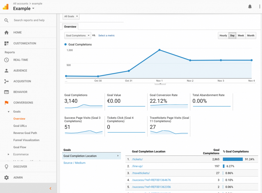 Google Analytics Conversions page